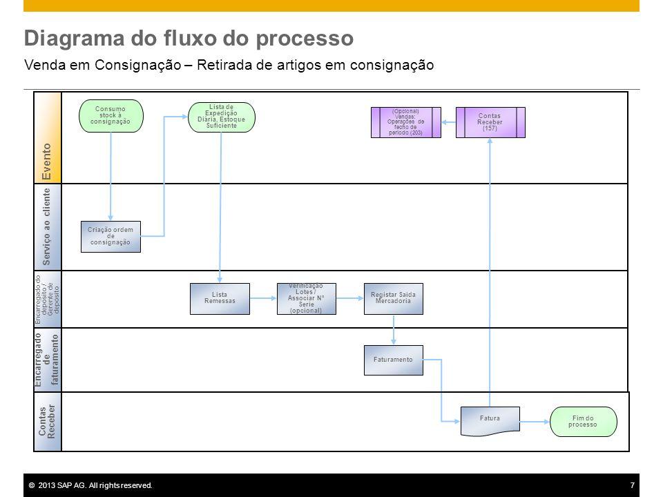 ©2013 SAP AG. All rights reserved.7 Diagrama do fluxo do processo Venda em Consignação – Retirada de artigos em consignação Encarregado do depósito /