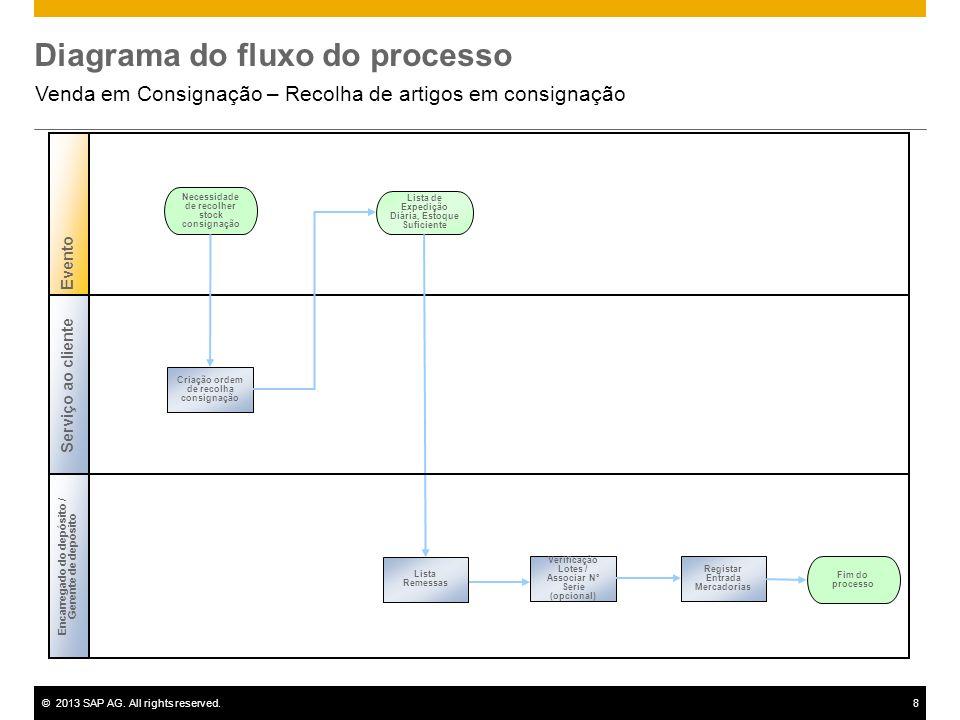 ©2013 SAP AG. All rights reserved.8 Diagrama do fluxo do processo Venda em Consignação – Recolha de artigos em consignação Necessidade de recolher sto