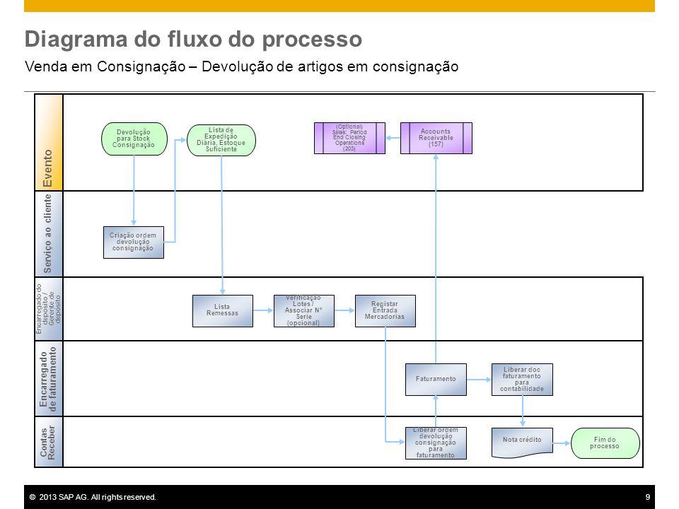 ©2013 SAP AG. All rights reserved.9 Diagrama do fluxo do processo Venda em Consignação – Devolução de artigos em consignação Contas Receber Encarregad