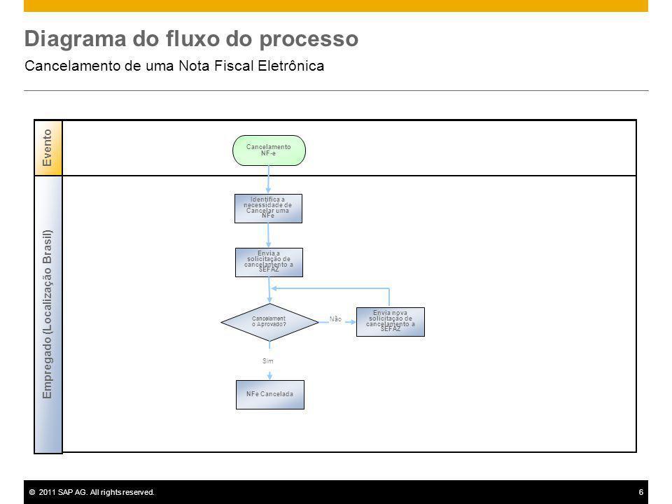 ©2011 SAP AG. All rights reserved.6 Diagrama do fluxo do processo Cancelamento de uma Nota Fiscal Eletrônica Evento Cancelamento NF-e Empregado (Local