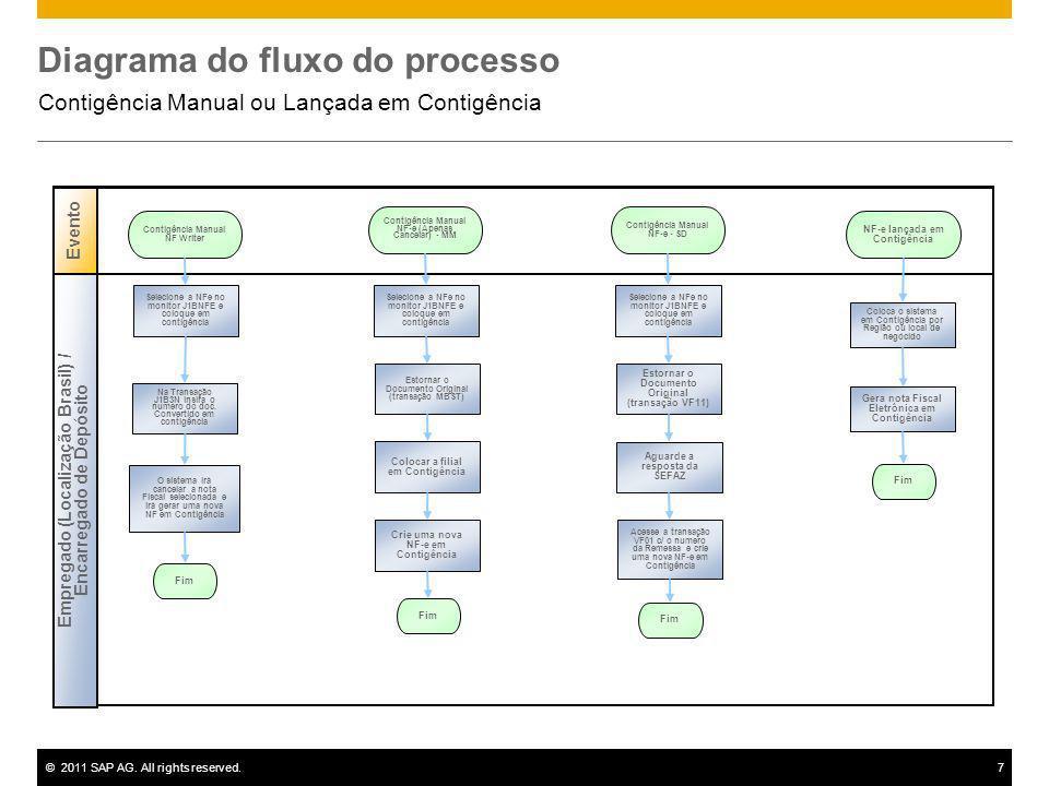 ©2011 SAP AG. All rights reserved.7 Diagrama do fluxo do processo Contigência Manual ou Lançada em Contigência Evento NF-e lançada em Contigência Empr