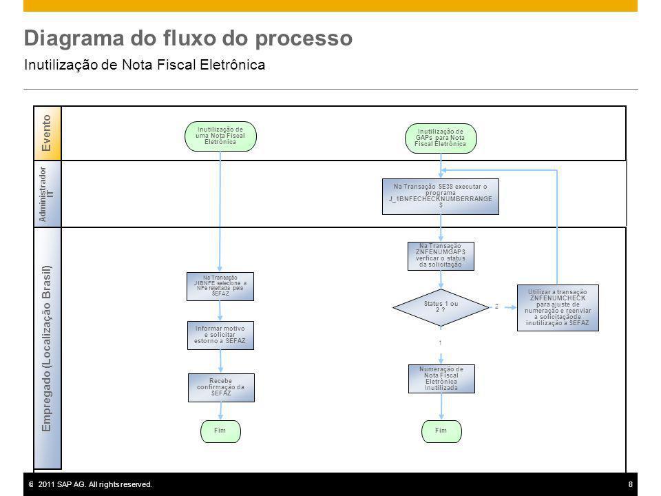 ©2011 SAP AG. All rights reserved.8 Diagrama do fluxo do processo Inutilização de Nota Fiscal Eletrônica Evento Inutilização de uma Nota Fiscal Eletrô