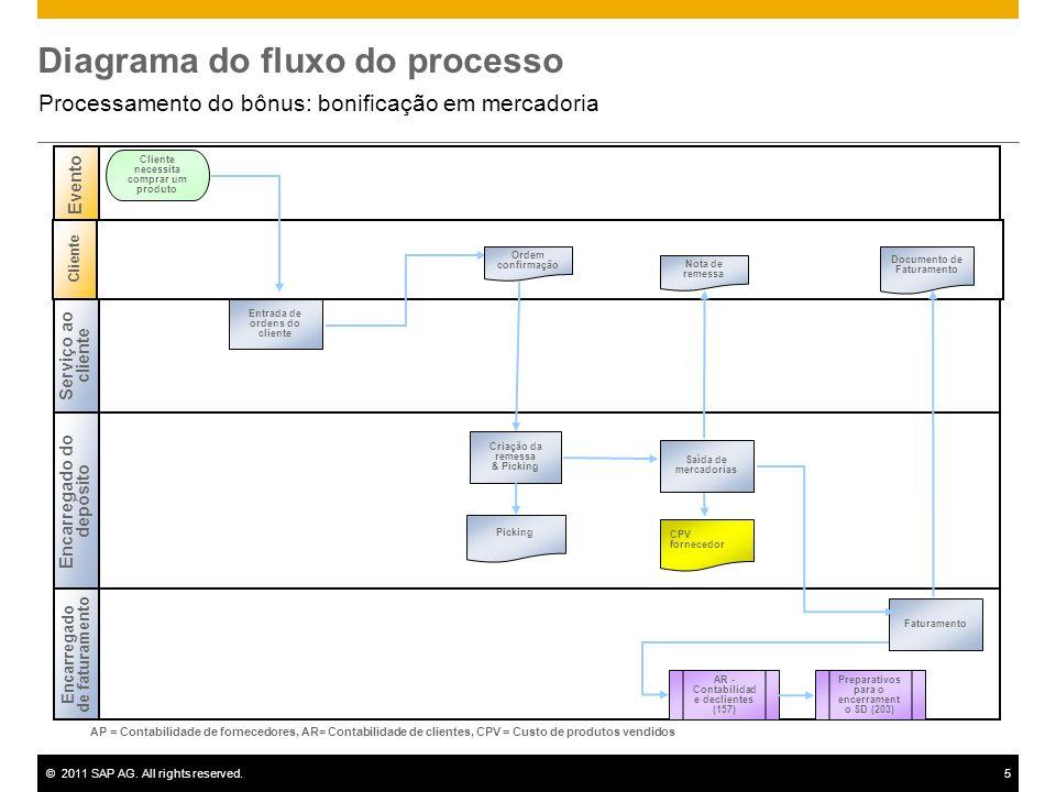 ©2011 SAP AG. All rights reserved.5 Diagrama do fluxo do processo Processamento do bônus: bonificação em mercadoria Serviço ao cliente Encarregado do