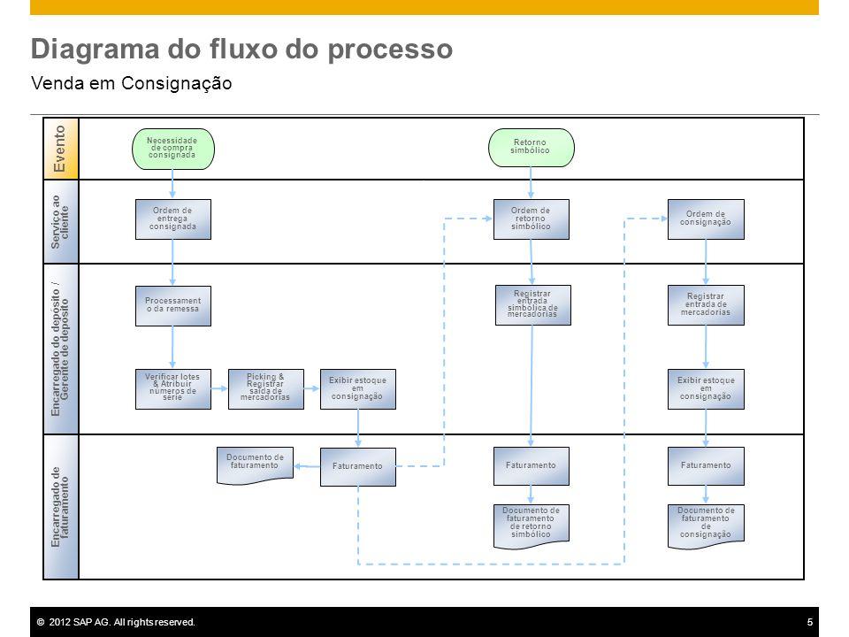 ©2012 SAP AG. All rights reserved.5 Diagrama do fluxo do processo Venda em Consignação Necessidade de compra consignada Encarregado do depósito / Gere