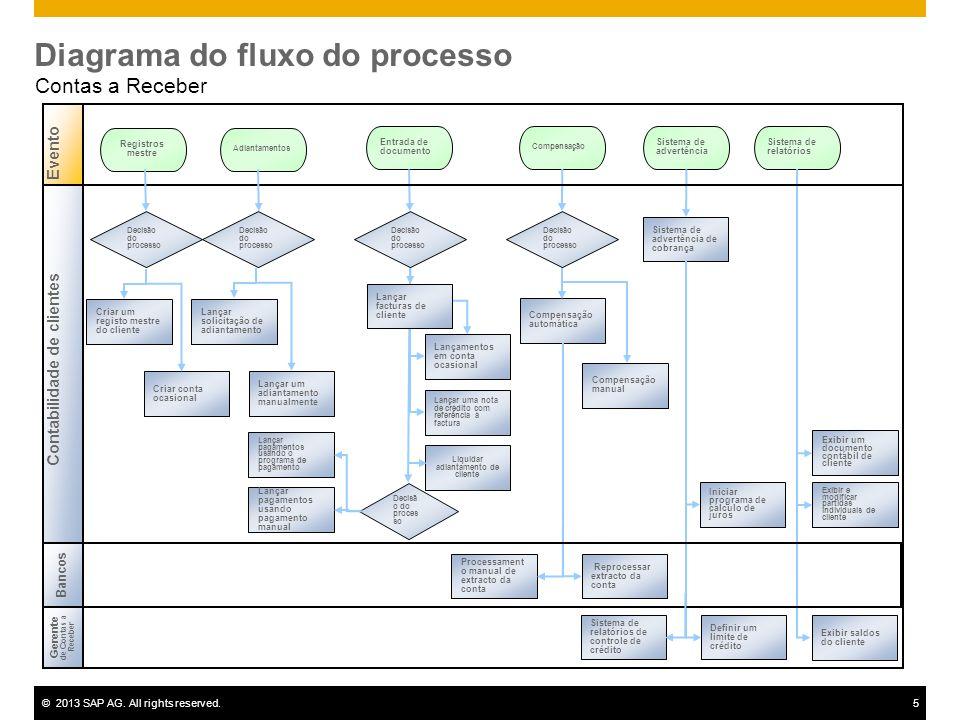©2013 SAP AG. All rights reserved.5 Diagrama do fluxo do processo Contas a Receber Adiantamentos Sistema de relatórios Compensação Sistema de advertên