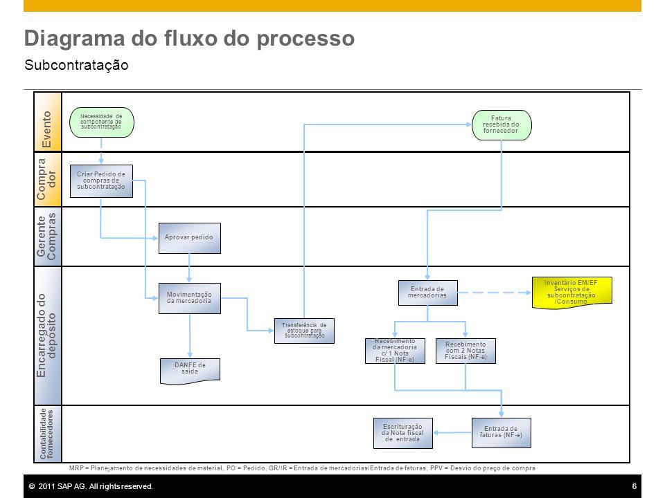 ©2011 SAP AG. All rights reserved.6 Diagrama do fluxo do processo Subcontratação Gerente Compras Encarregado do depósito Contabilidade fornecedores Ev