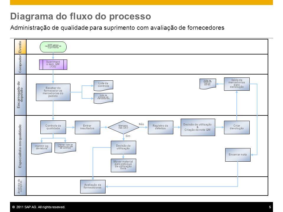 ©2011 SAP AG. All rights reserved.5 Diagrama do fluxo do processo Administração de qualidade para suprimento com avaliação de fornecedores Evento Anal