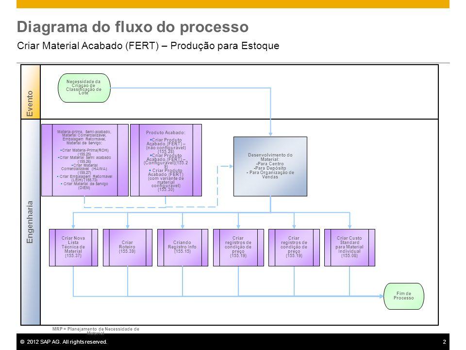 ©2012 SAP AG. All rights reserved.2 Diagrama do fluxo do processo Criar Material Acabado (FERT) – Produção para Estoque Engenharia Evento Desenvolvime