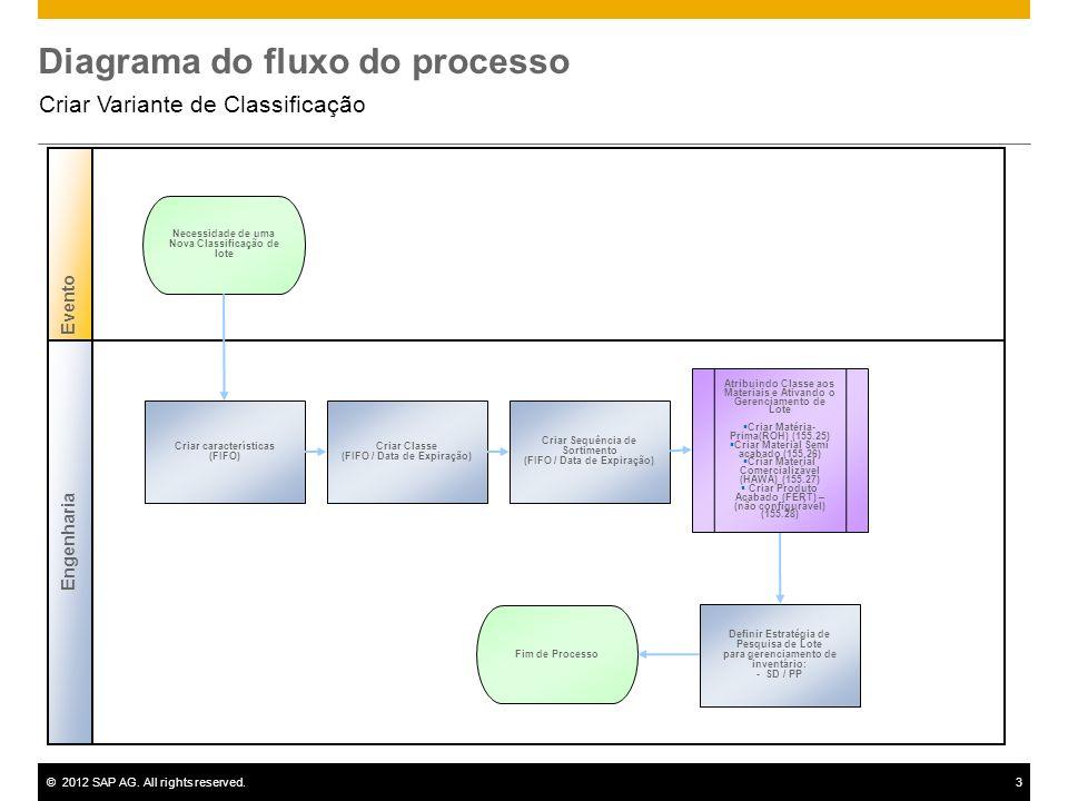 ©2012 SAP AG. All rights reserved.3 Diagrama do fluxo do processo Criar Variante de Classificação Engenharia Evento Criar características (FIFO) Neces