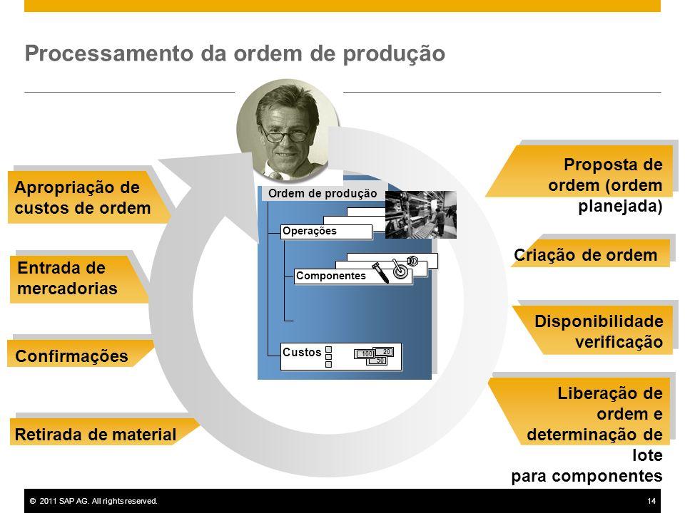 ©2011 SAP AG. All rights reserved.14 Proposta de ordem (ordem planejada) Criação de ordem Disponibilidade verificação Liberação de ordem e determinaçã