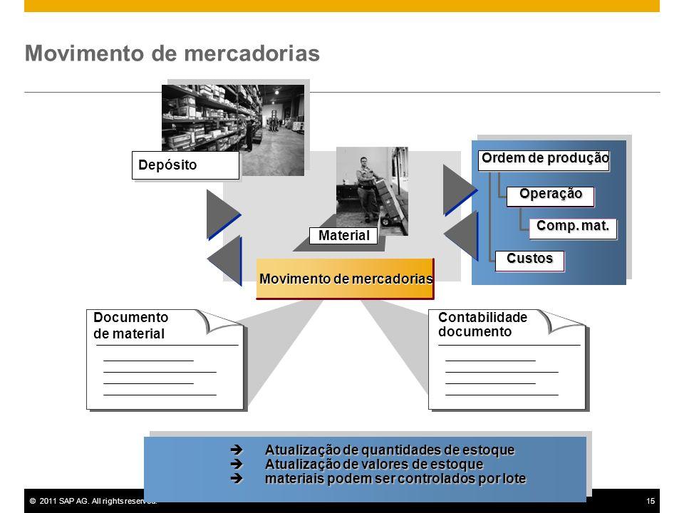 ©2011 SAP AG. All rights reserved.15 Material Movimento de mercadorias Documento de material Contabilidade documento Depósito Operação Comp. mat. Orde