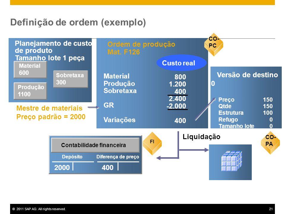 ©2011 SAP AG. All rights reserved.21 Material 600 Planejamento de custos de produto Tamanho lote 1 peça CO-PC Ordem de produção Mat. F126 800 1.200 40