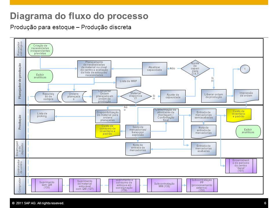 ©2011 SAP AG. All rights reserved.6 Diagrama do fluxo do processo Produção para estoque – Produção discreta Produção Controlador de centro Encerrament