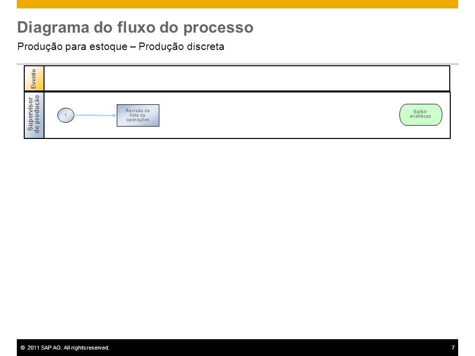 ©2011 SAP AG. All rights reserved.7 Diagrama do fluxo do processo Produção para estoque – Produção discreta Supervisor de produção 1 Revisão de lista