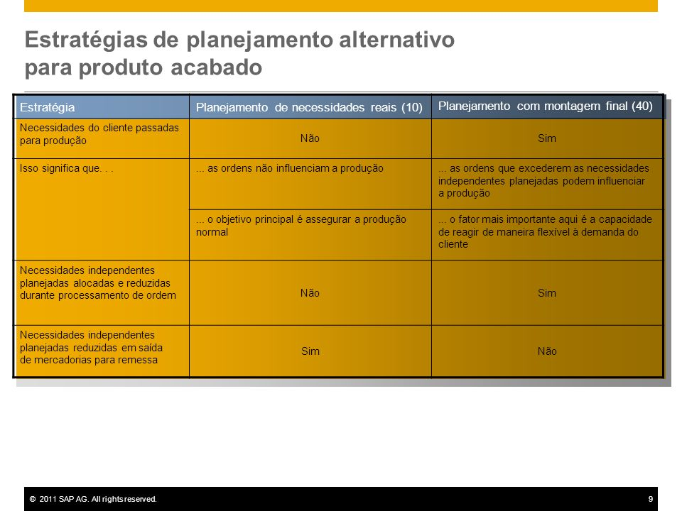 ©2011 SAP AG. All rights reserved.9 Estratégias de planejamento alternativo para produto acabado EstratégiaPlanejamento de necessidades reais (10) Pla