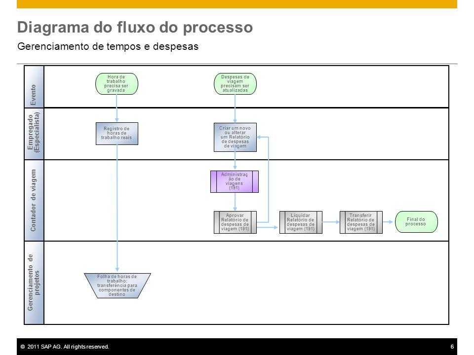©2011 SAP AG. All rights reserved.6 Diagrama do fluxo do processo Gerenciamento de tempos e despesas Empregado (Especialista) Registro de horas de tra