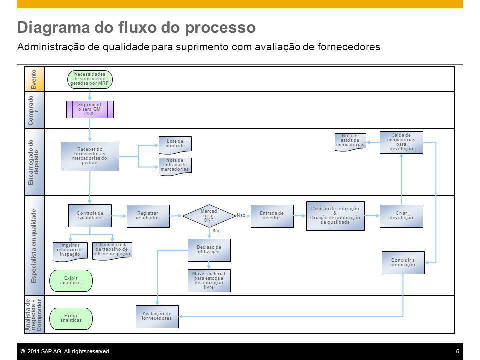 ©2011 SAP AG. All rights reserved.6 Diagrama do fluxo do processo Administração de qualidade para suprimento com avaliação de fornecedores Evento Anal
