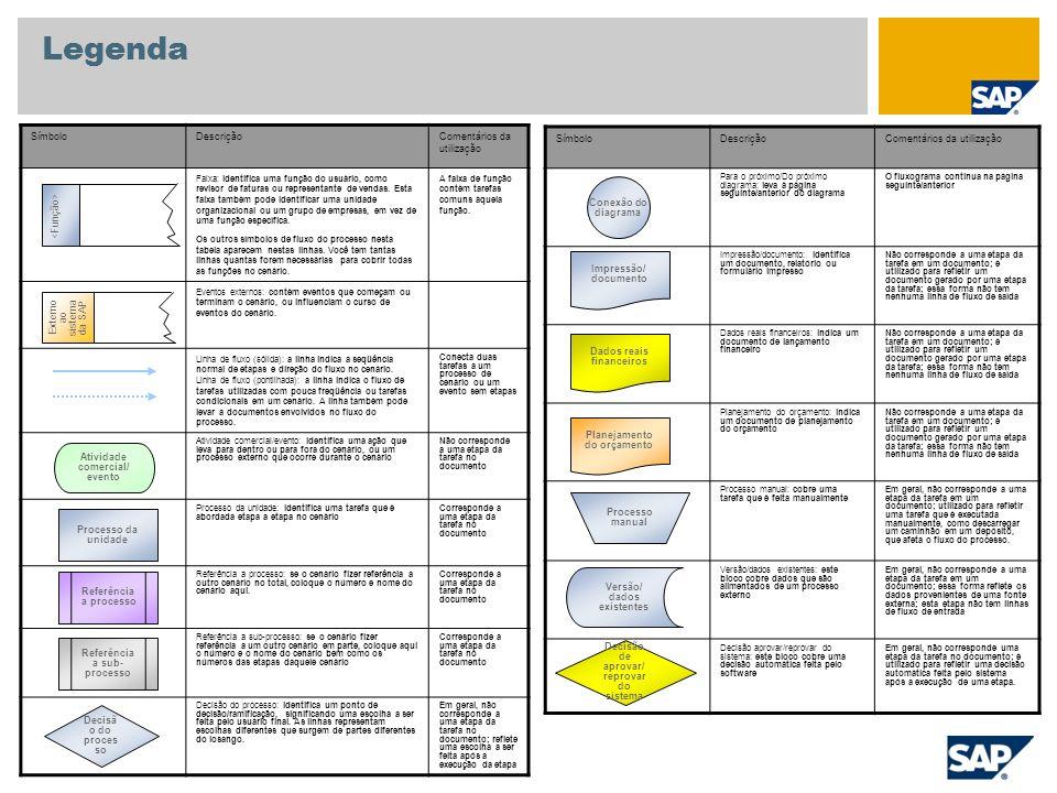 Anexo Centro de serviços Empresa Centro Fornecedor Organização de compras Pessoa Material Dados mestre utilizados