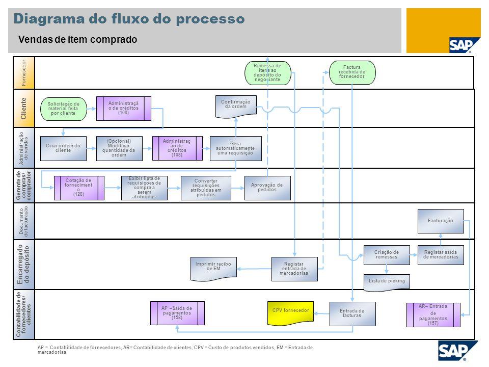 Diagrama do fluxo do processo Vendas de item comprado Administração de vendas Gerente de compras/ comprador Contabilidade de fornecedores/ clientes Fo