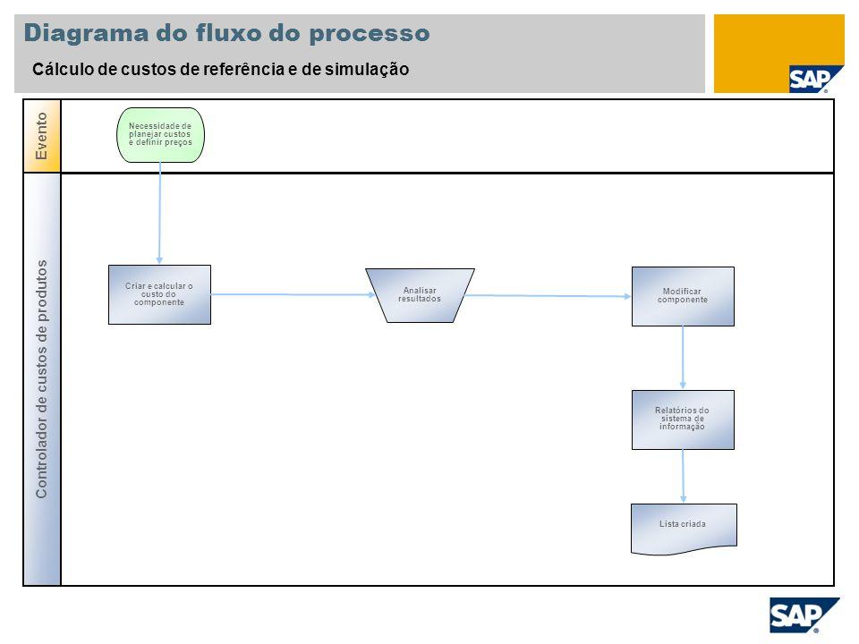 Diagrama do fluxo do processo Cálculo de custos de referência e de simulação Controlador de custos de produtos Evento Criar e calcular o custo do comp