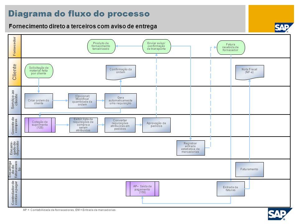 Diagrama do fluxo do processo Fornecimento direto a terceiros com aviso de entrega Serviço ao cliente Gerente de compras Controlador de contas a pagar