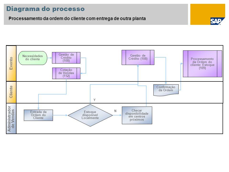 Diagrama do processo Processamento da ordem do cliente com entrega de outra planta Cliente Administrador de Vendas Evento Entrada da Ordem do Cliente