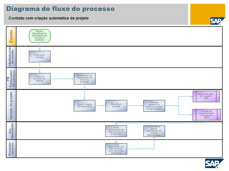 Administração de vendas Diagrama do fluxo do processo Contrato com criação automática de projeto PN: Fornecedor de serviços Gerente de projeto Evento