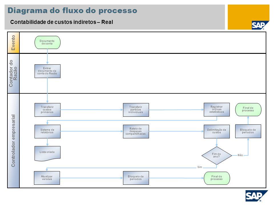 Diagrama do fluxo do processo Contabilidade de custos indiretos – Real Controlador empresarial Evento Contador do Razão Entrar documento da conta do R