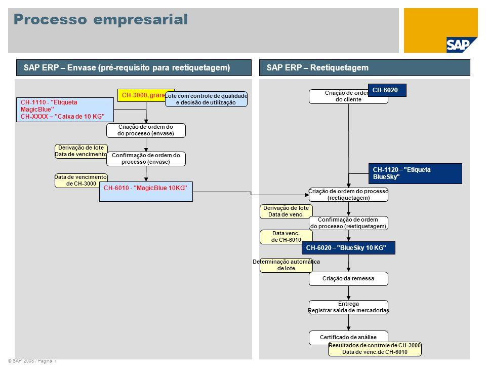 © SAP 2008 / Página 7 Processo empresarial SAP ERP – Envase (pré-requisito para reetiquetagem) CH-3000, granel Lote com controle de qualidade e decisã