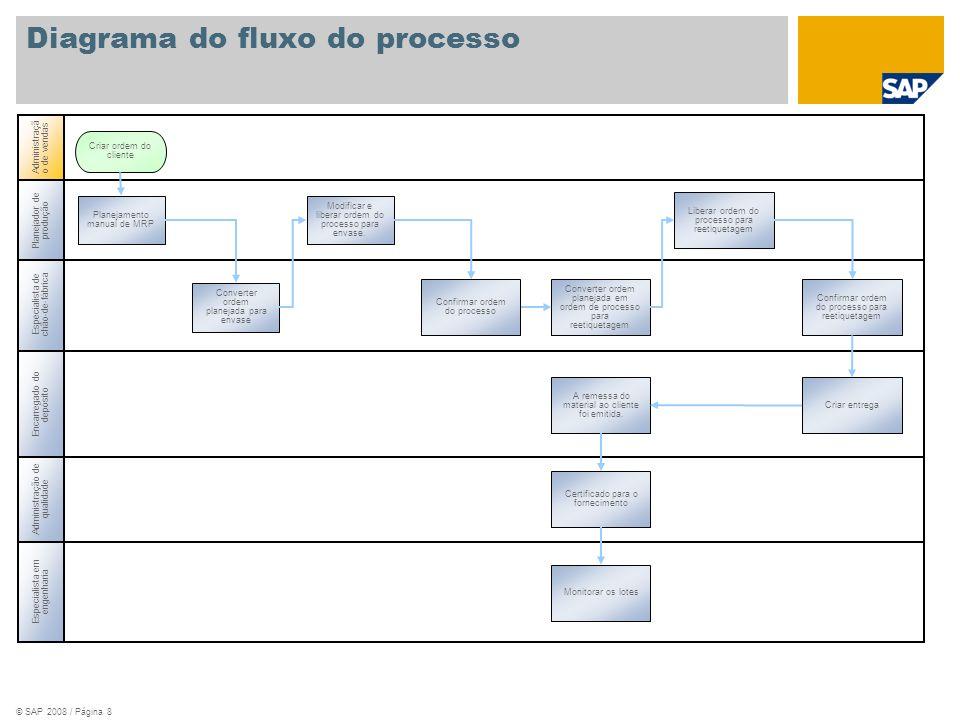 © SAP 2008 / Página 8 Especialista de chão-de-fábrica Administração de qualidade Encarregado do depósito Planejador de produção Planejamento manual de
