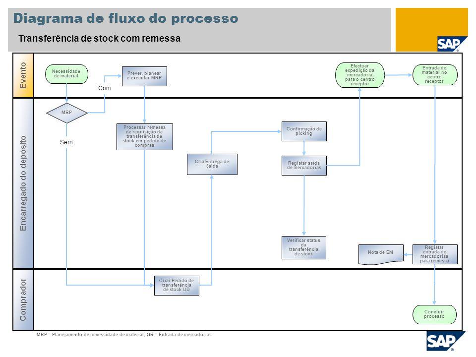 Diagrama de fluxo do processo Transferência de stock com remessa Encarregado do depósito Evento Comprador Prever, planear e executar MRP Necessidade d