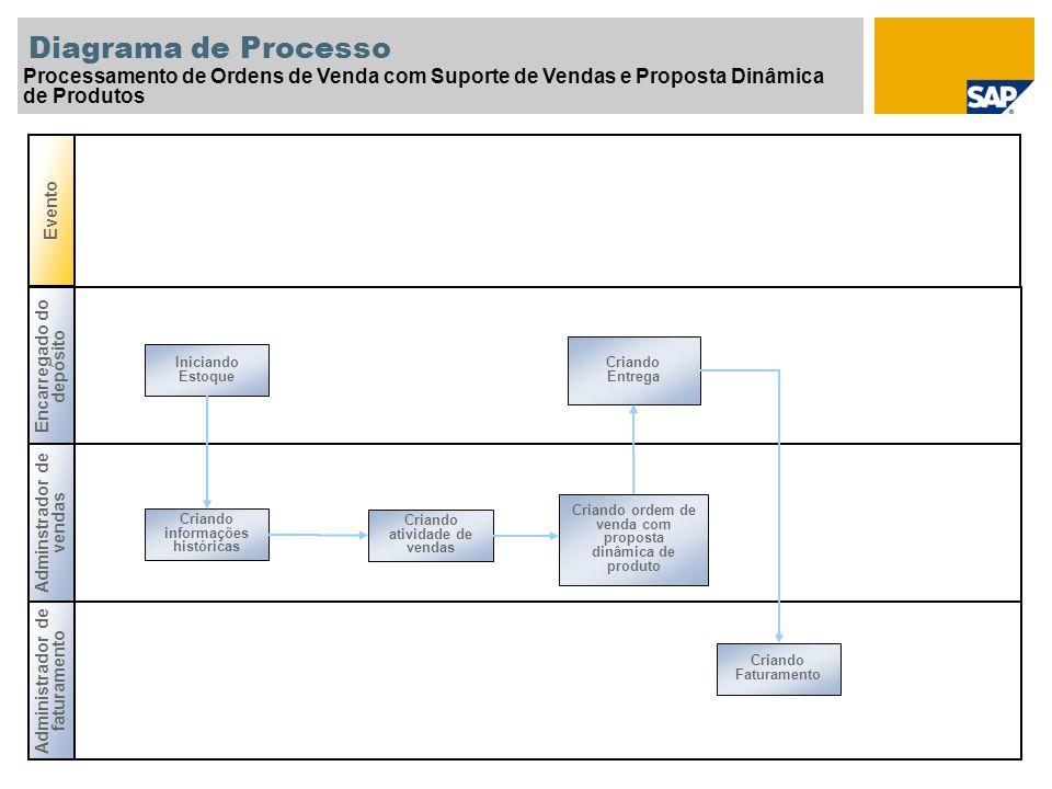 Diagrama de Processo Processamento de Ordens de Venda com Suporte de Vendas e Proposta Dinâmica de Produtos Encarregado do depósito Adminstrador de ve