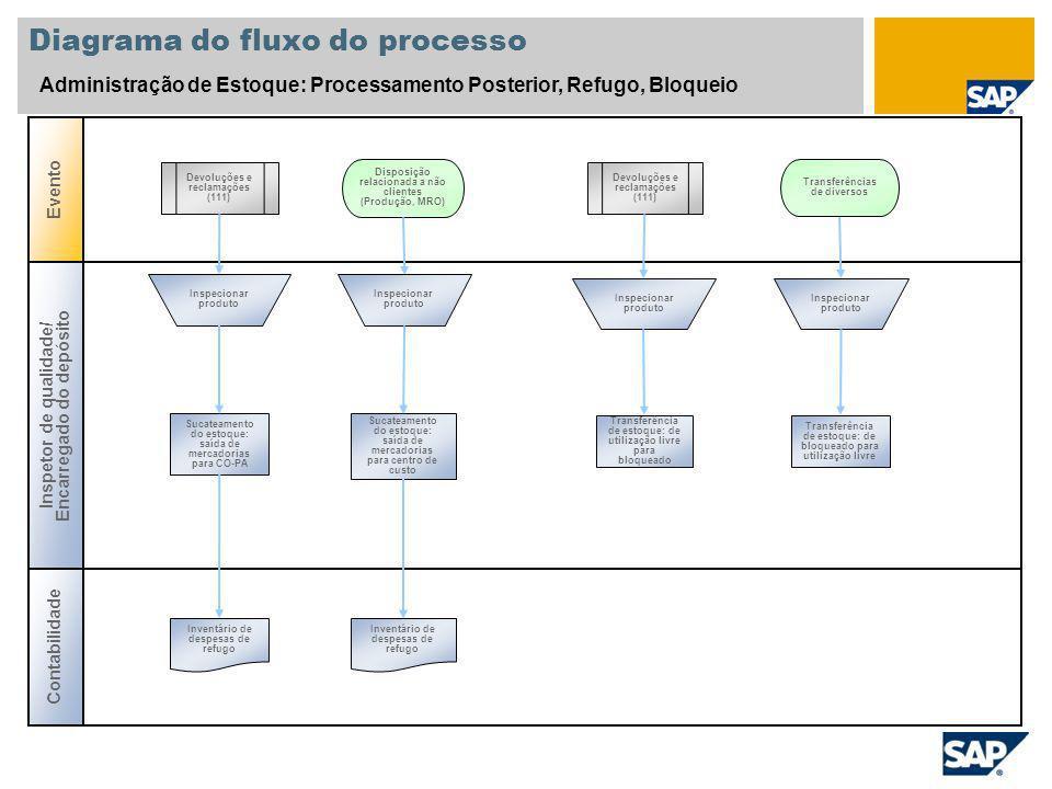 Diagrama do fluxo do processo Administração de Estoque: Processamento Posterior, Refugo, Bloqueio Evento Contabilidade Inspetor de qualidade/ Encarreg