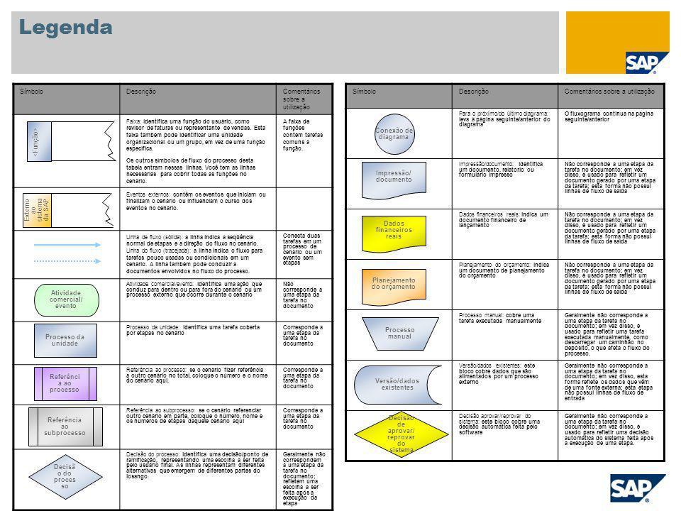 Legenda SímboloDescriçãoComentários sobre a utilização Para o próximo/do último diagrama: leva à página seguinte/anterior do diagrama O fluxograma con