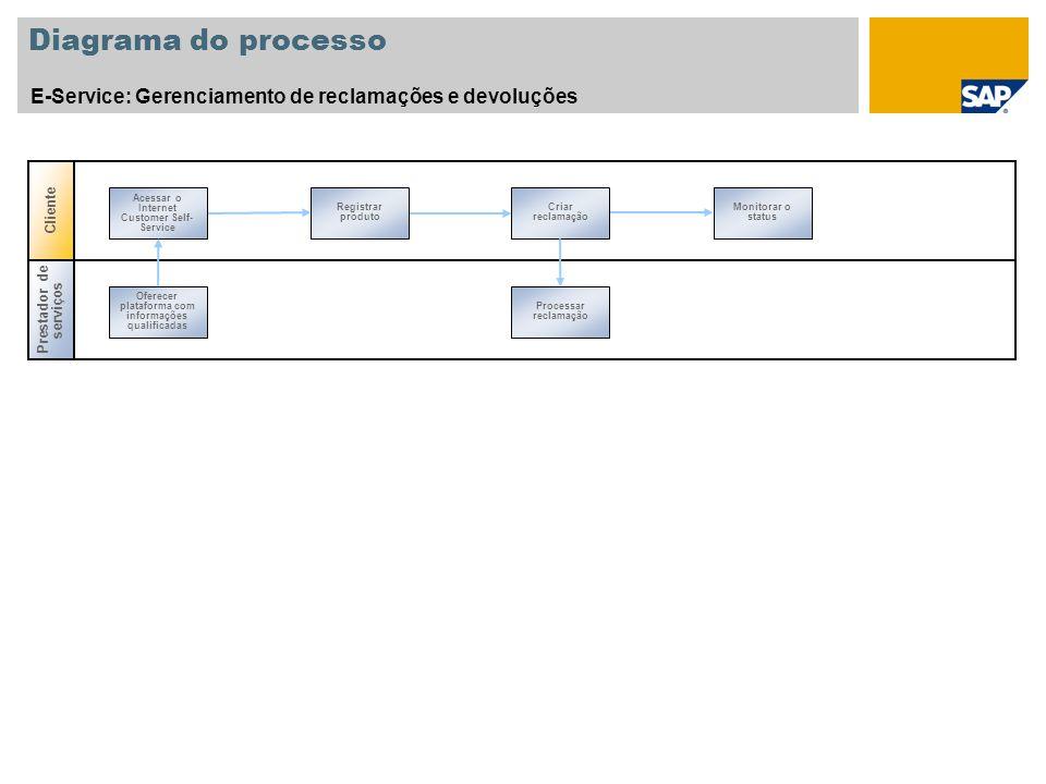 Diagrama do processo E-Service: Gerenciamento de reclamações e devoluções Registrar produto Criar reclamação Monitorar o status Acessar o Internet Customer Self- Service Prestador de serviços Oferecer plataforma com informações qualificadas Processar reclamação Cliente