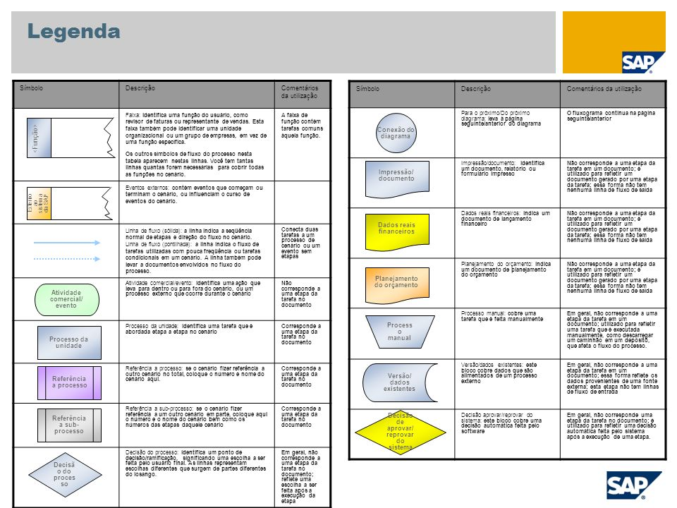 Anexo Centro de serviços Área de contabilidade de custos Empresa Centro Organização de vendas Canal de distribuição Setor de atividade Tipo da ordem do cliente Emissor da ordem Material/Serviço Dados mestre utilizados