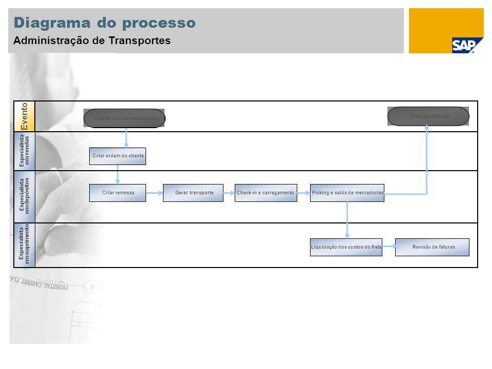 Diagrama do processo Administração de Transportes Evento Cliente solicita mercadorias Picking e saída de mercadoriasGerar transporte Check-in e carreg