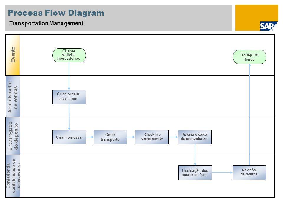 Process Flow Diagram Transportation Management Evento Picking e saída de mercadorias Gerar transporte Check-in e carregamento Administrador de vendas
