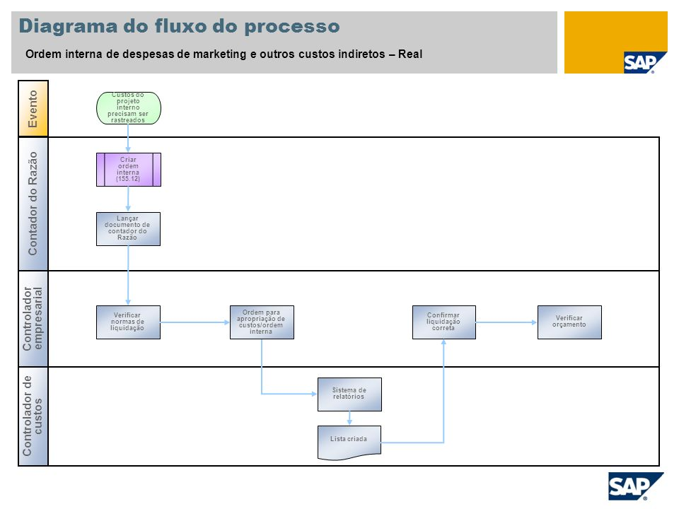 Diagrama do fluxo do processo Ordem interna de despesas de marketing e outros custos indiretos – Real Contador do Razão Controlador de custos Evento C