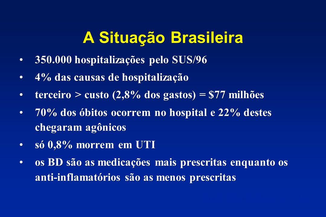 A Situação Brasileira 350.000 hospitalizações pelo SUS/96 4% das causas de hospitalização terceiro > custo (2,8% dos gastos) = $77 milhões 70% dos óbi