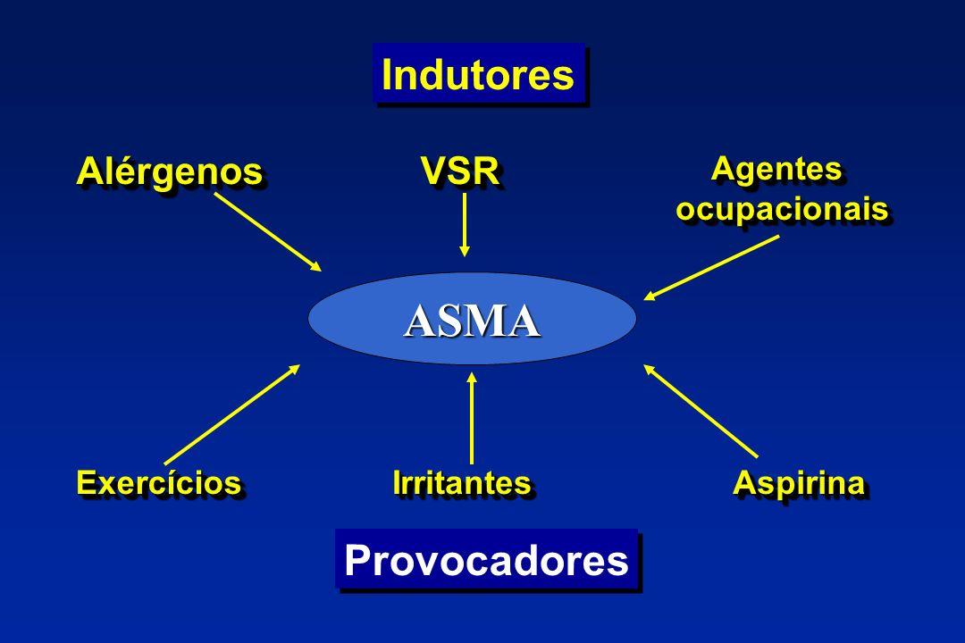 Indutores AlérgenosAlérgenos AspirinaAspirina AgentesocupacionaisAgentesocupacionaisVSRVSR ExercíciosExercícios ASMA Provocadores IrritantesIrritantes