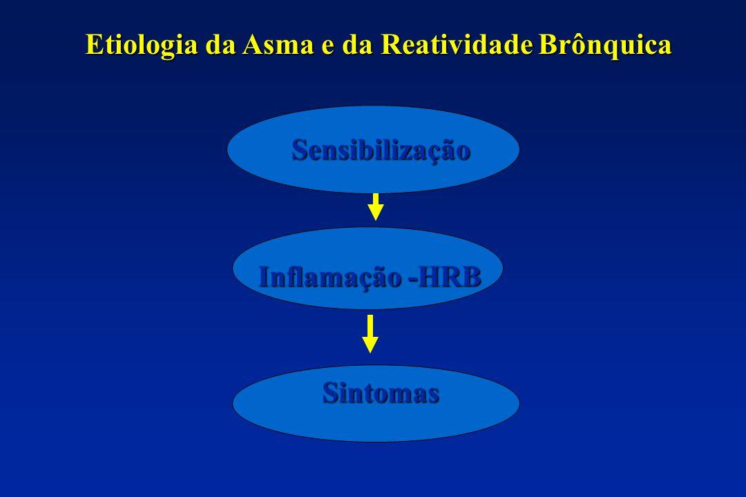 Etiologia da Asma e da Reatividade Brônquica Sensibilização Inflamação -HRB Sintomas
