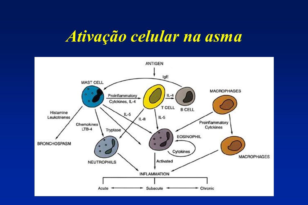 Ativação celular na asma