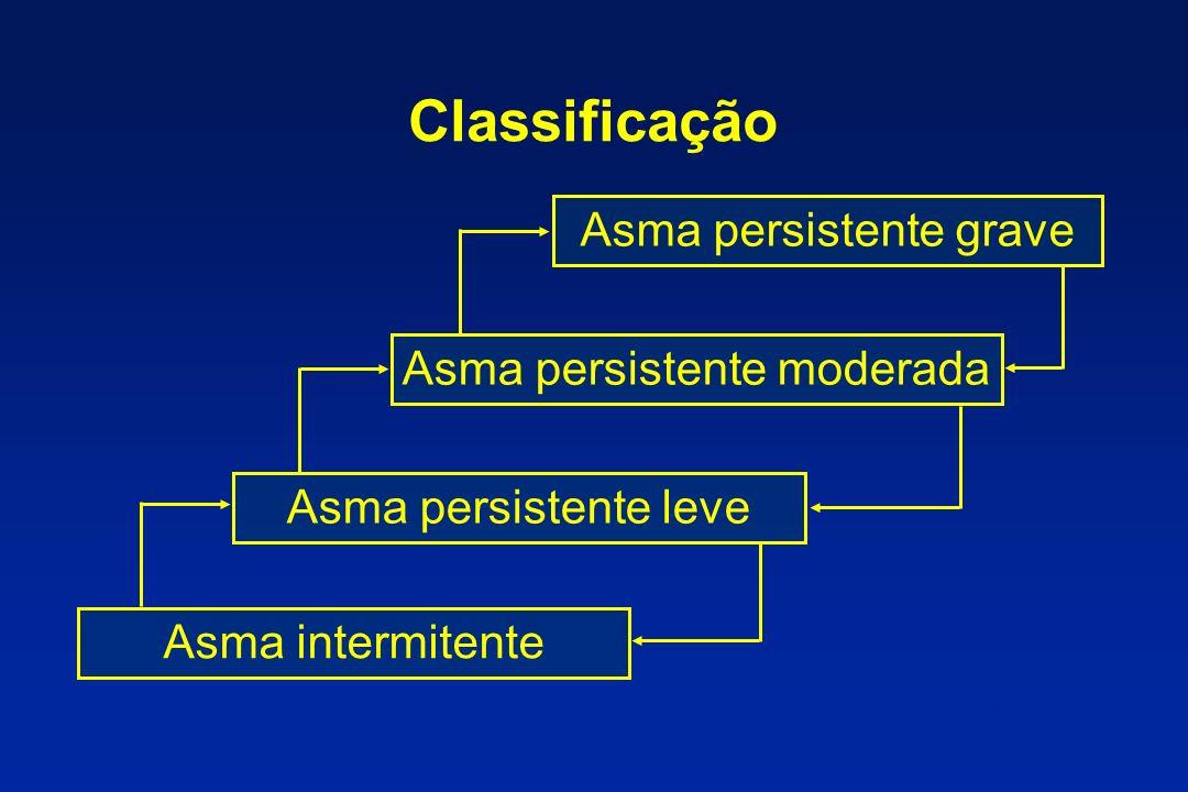 Classificação Asma intermitente Asma persistente leve Asma persistente moderada Asma persistente grave GINA/NIH - 1997