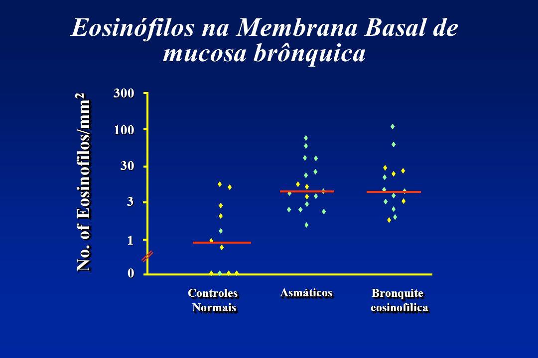 300 100 30 3 1 No. of Eosinofilos/mm 2 0 Eosinófilos na Membrana Basal de mucosa brônquica ControlesNormaisControlesNormais AsmáticosAsmáticos Bronqui