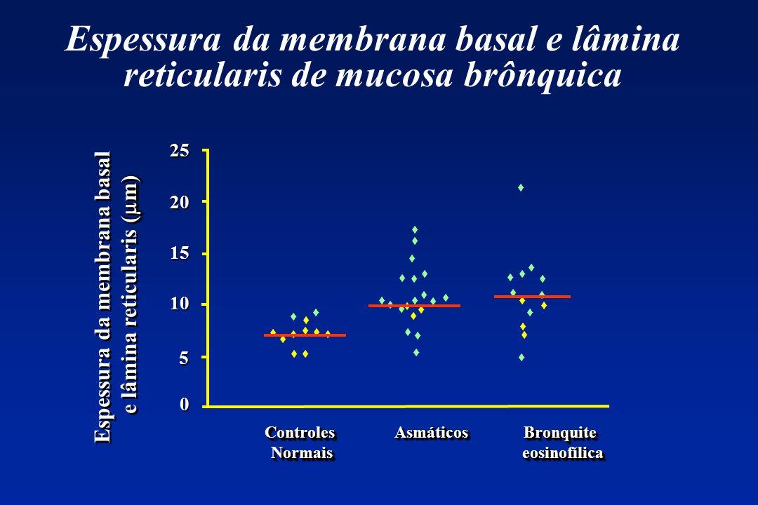 25 20 15 10 5 Espessura da membrana basal ( m) e lâmina reticularis ( m) Espessura da membrana basal ( m) e lâmina reticularis ( m) 0 Espessura da mem