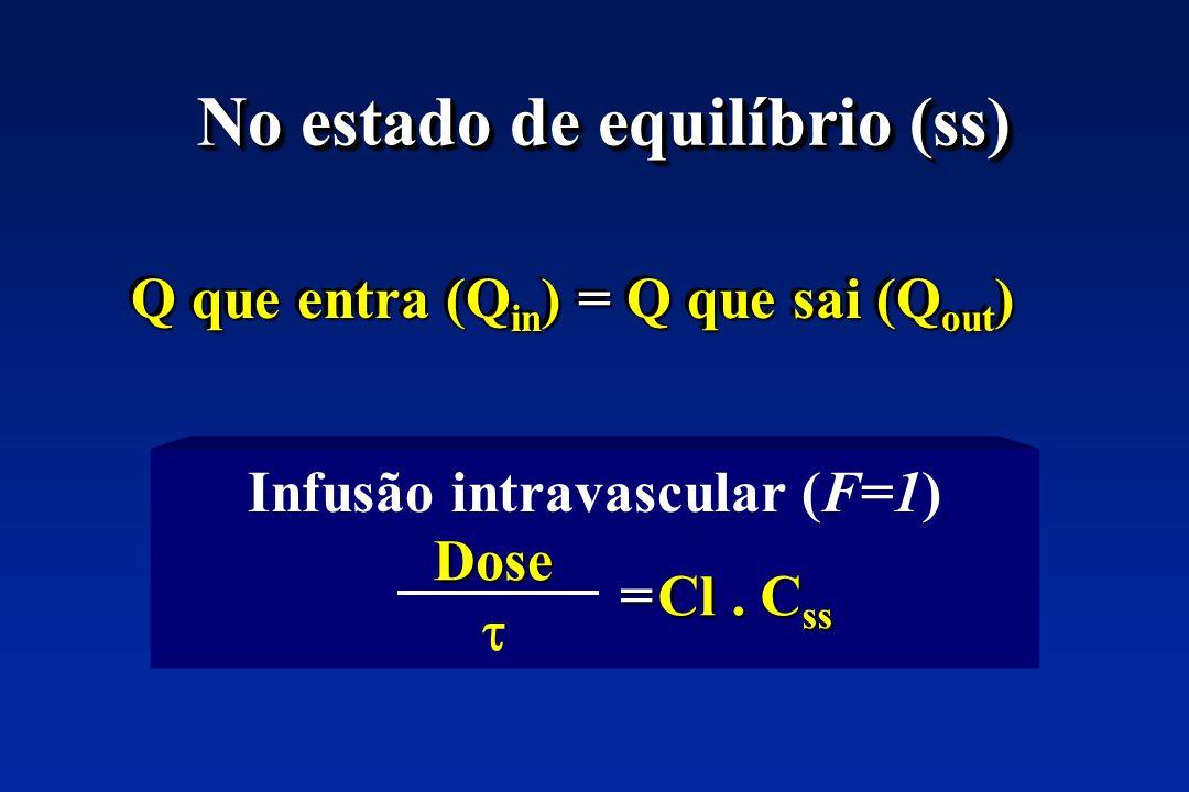No estado de equilíbrio (ss) Q que entra (Q in ) = Q que sai (Q out ) Infusão intravascular (F=1) Cl. C ss = Dose