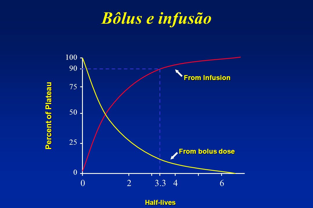 Bôlus e infusão Percent of Plateau From Infusion From bolus dose Half-lives 0 2 3.3 4 6 100 90 75 50 25 0