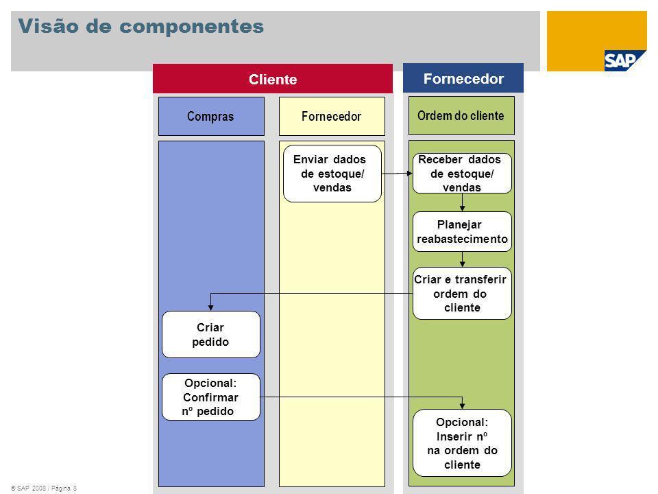 © SAP 2008 / Página 8 Visão de componentes Fornecedor Ordem do cliente Receber dados de estoque/ vendas Planejar reabastecimento Fornecedor Enviar dad