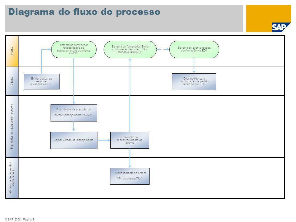 © SAP 2008 / Página 9 Cliente Planejador estratégico (fornecedor) Administração de vendas (fornecedor) Evento Enviar dados de estoque e vendas via EDI